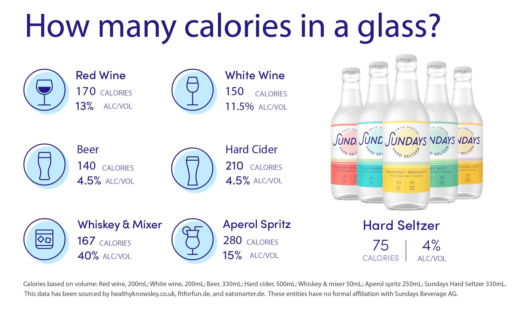 Sundays Hard Seltzer Calories-EN