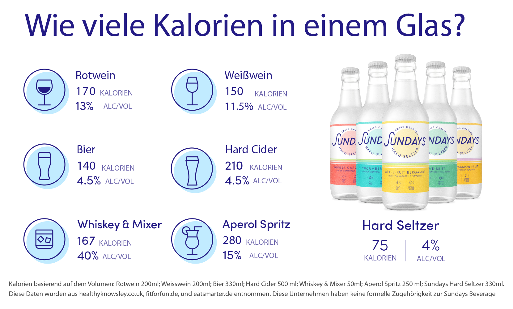 Sundays Hard Seltzer Kalorien-DE